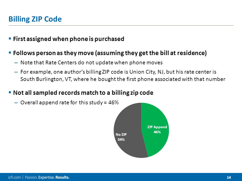 14 Billing ZIP Code  First assigned when phone is purchased  Follows person as they move (assuming they get the bill at residence) – Note that Rate Centers do not update when phone moves – For example, one author's billing ZIP code is Union City, NJ, but his rate center is South Burlington, VT, where he bought the first phone associated with that number  Not all sampled records match to a billing zip code – Overall append rate for this study = 46%