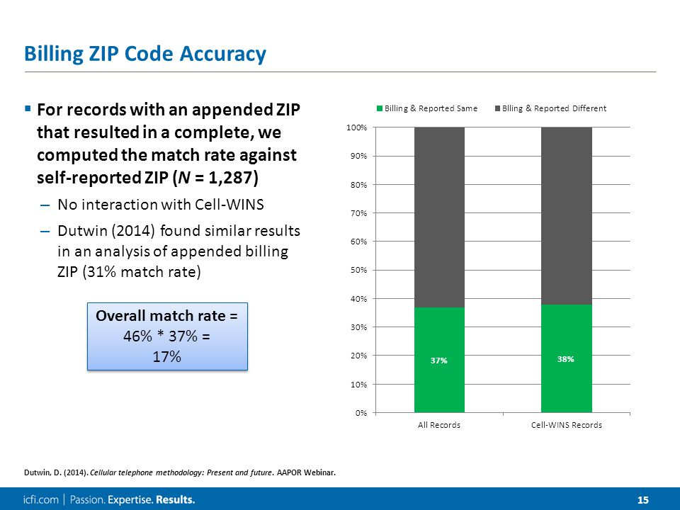 15 Billing ZIP Code Accuracy  For records with an appended ZIP that resulted in a complete, we computed the match rate against self-reported ZIP (N = 1,287) – No interaction with Cell-WINS – Dutwin (2014) found similar results in an analysis of appended billing ZIP (31% match rate) Dutwin, D.