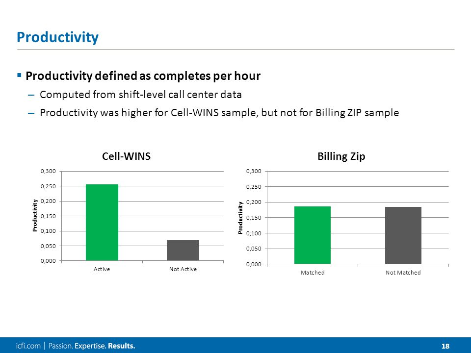 18 Productivity  Productivity defined as completes per hour – Computed from shift-level call center data – Productivity was higher for Cell-WINS sample, but not for Billing ZIP sample