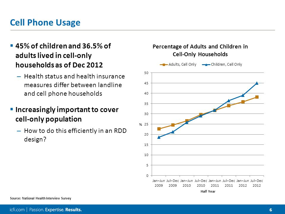 6 Cell Phone Usage  45% of children and 36.5% of adults lived in cell-only households as of Dec 2012 – Health status and health insurance measures differ between landline and cell phone households  Increasingly important to cover cell-only population – How to do this efficiently in an RDD design.