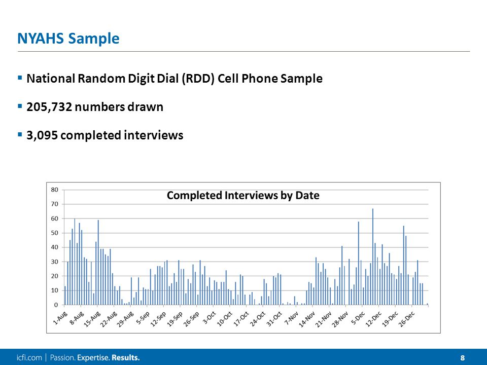 8 NYAHS Sample  National Random Digit Dial (RDD) Cell Phone Sample  205,732 numbers drawn  3,095 completed interviews