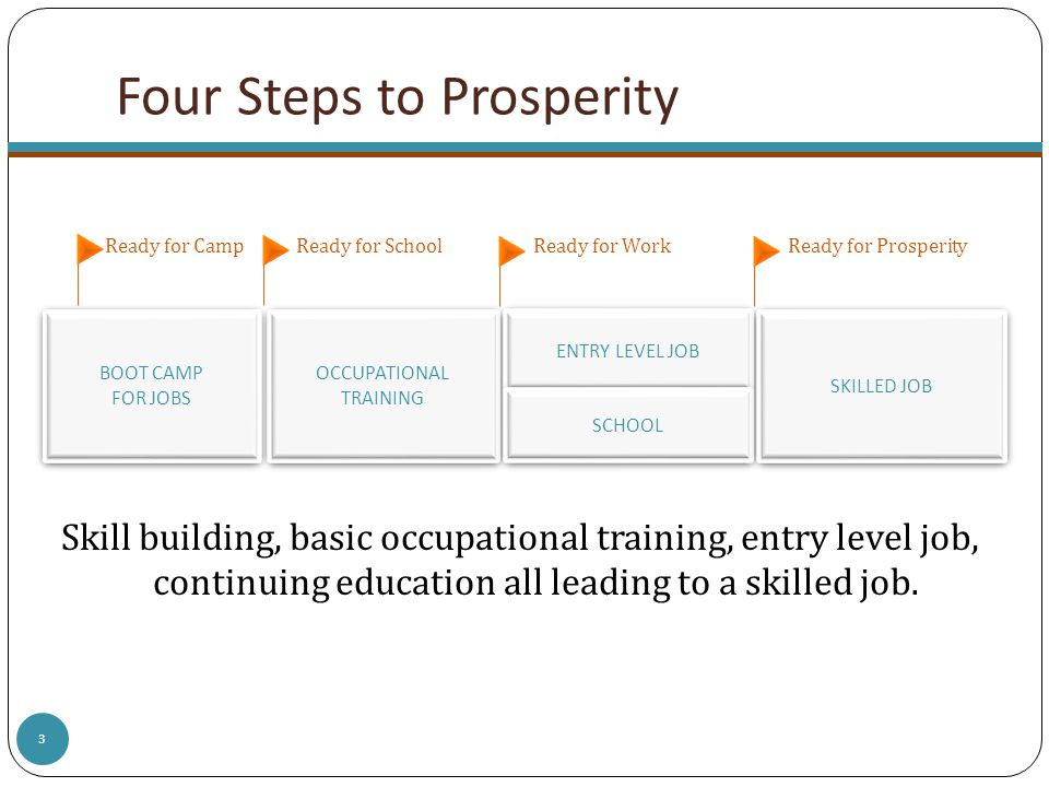 Skill building, basic occupational training, entry level job, continuing education all leading to a skilled job. Four Steps to Prosperity Ready for Ca