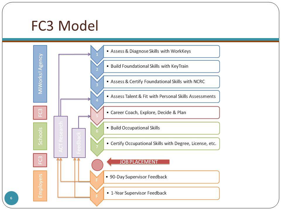 6 FC3 Model