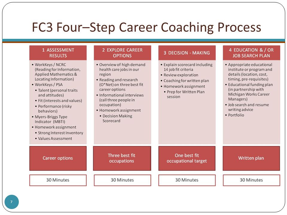 7 FC3 Four–Step Career Coaching Process