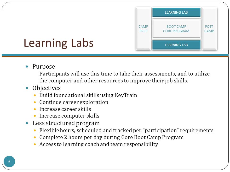 Learning Labs Purpose Participants will use this time to take their assessments, and to utilize the computer and other resources to improve their job skills.