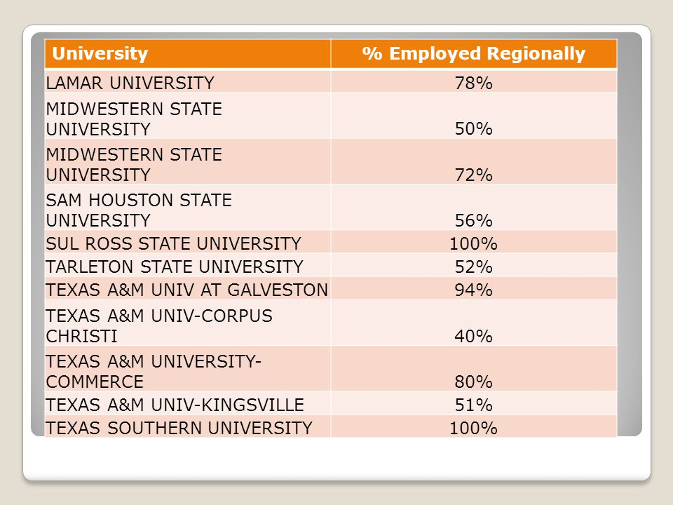University% Employed Regionally LAMAR UNIVERSITY78% MIDWESTERN STATE UNIVERSITY50% MIDWESTERN STATE UNIVERSITY72% SAM HOUSTON STATE UNIVERSITY56% SUL ROSS STATE UNIVERSITY100% TARLETON STATE UNIVERSITY52% TEXAS A&M UNIV AT GALVESTON94% TEXAS A&M UNIV-CORPUS CHRISTI40% TEXAS A&M UNIVERSITY- COMMERCE80% TEXAS A&M UNIV-KINGSVILLE51% TEXAS SOUTHERN UNIVERSITY100%