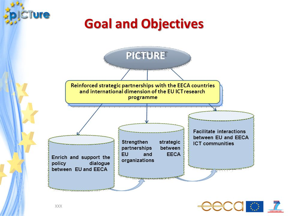 Goal and Objectives Facilitate interactions between EU and EECA ICT communities PICTURE Reinforcedstrategicpartnershipswiththe EECA countries and international dimension of the EU ICTresearch programme Enrichandsupportthe policydialogue between EU and EECA Strengthenstrategic partnershipsbetween EUandEECA organizations XXX