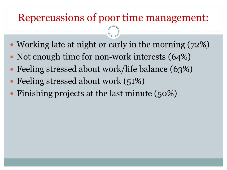 Goals of better time management: Feel less stressed about work (61%) Pursue non-work interests (57%) Feel less stressed about work/life balance (54%) Earn more money (52%) Get more done (50%)