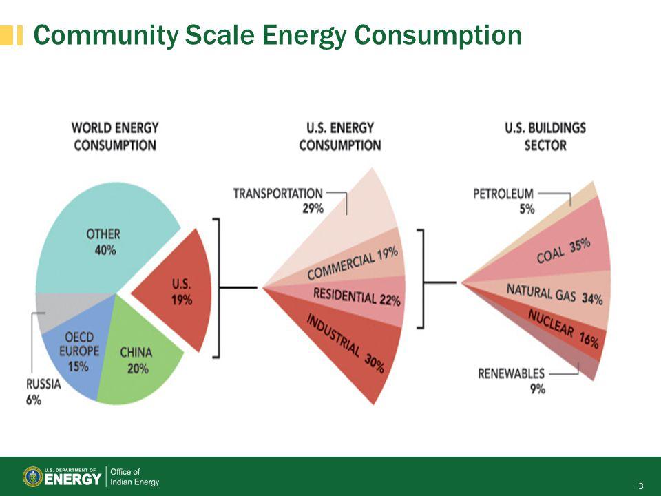 Community Scale Energy Consumption 3