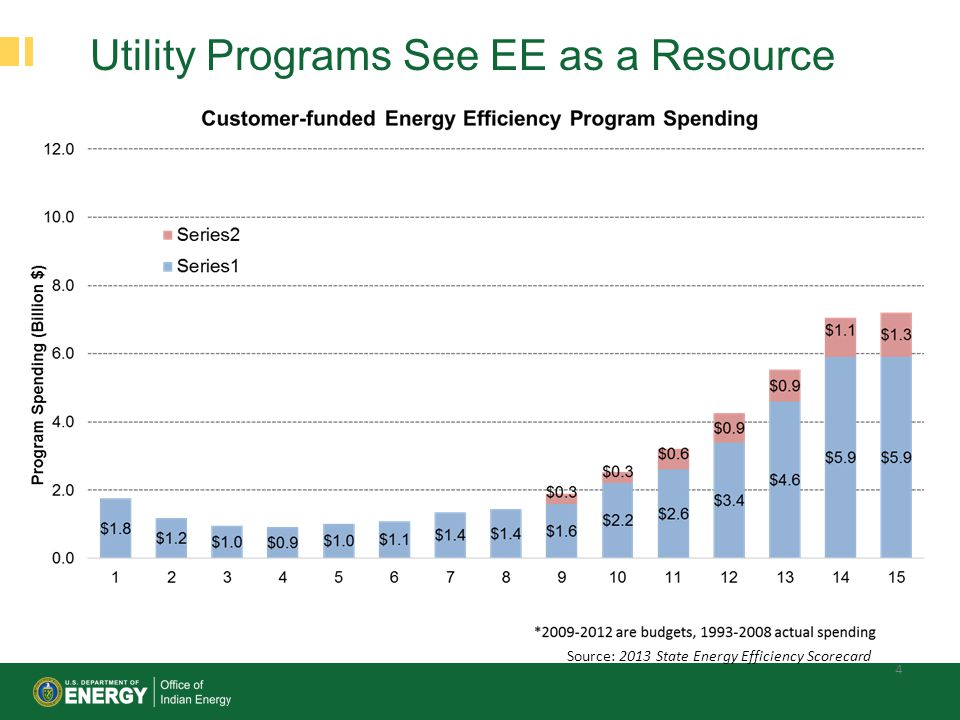 Utility Programs See EE as a Resource 4 Source: 2013 State Energy Efficiency Scorecard