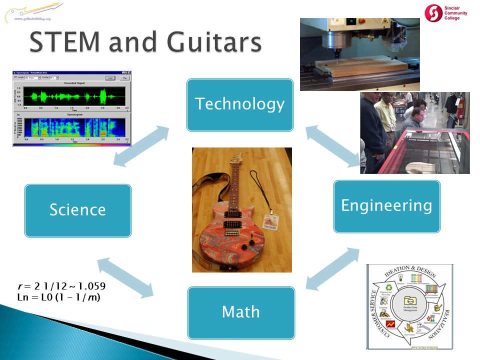  Science ◦ Physics (wave motion, magnetics, frequencies) ◦ Chemistry (finishes)  Technology ◦ CNC, Laser, Electronics, Woodworking, Tool usage (power and hand)  Engineering ◦ Design, analysis (CG), material properties, Ergonomics, IE  Math ◦ Geometry, algebra, logarithms, calculus It's a long way to the top if you want to Rock and Roll – AC/DC
