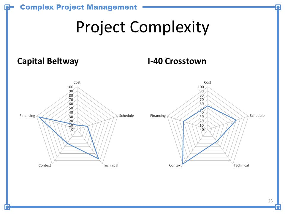 Complex Project Management Project Complexity Capital BeltwayI-40 Crosstown 23
