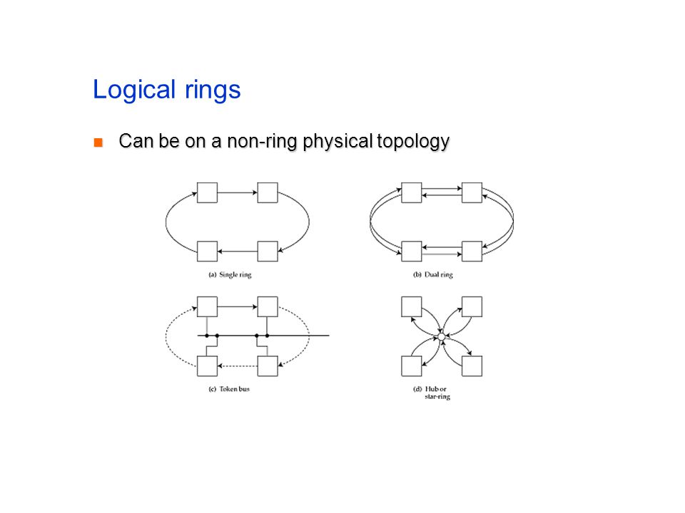 Logical rings Can be on a non-ring physical topology Can be on a non-ring physical topology