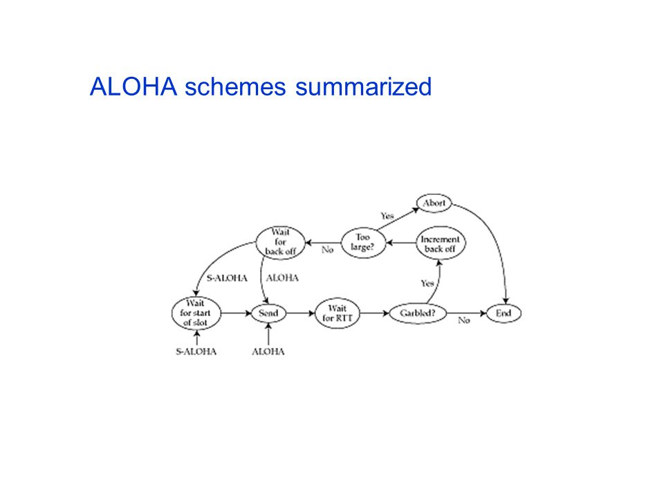 ALOHA schemes summarized