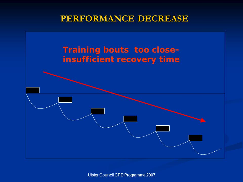 Ulster Council CPD Programme 2007 PERFORMANCE DECREASE Training bouts too close- insufficient recovery time
