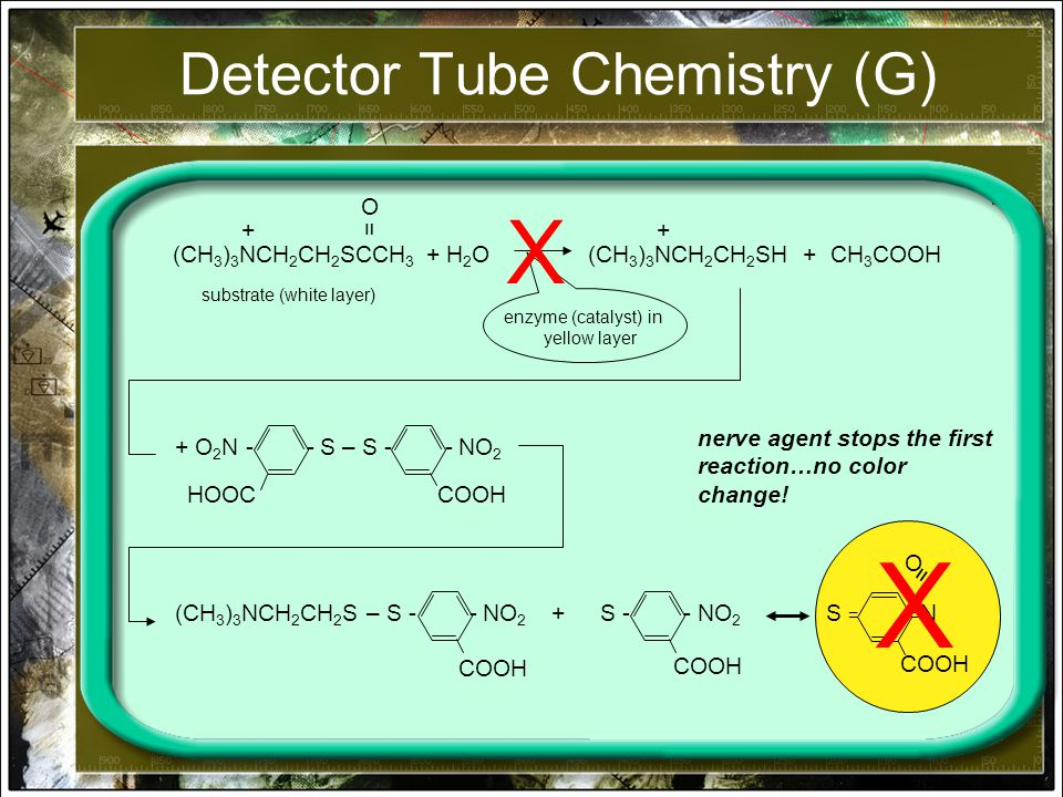 Detector Tube Chemistry (G) (CH 3 ) 3 NCH 2 CH 2 SCCH 3 + H 2 O = O + (CH 3 ) 3 NCH 2 CH 2 SH + CH 3 COOH + substrate (white layer) enzyme (catalyst) in yellow layer + O 2 N - - S – S - - NO 2 HOOC COOH (CH 3 ) 3 NCH 2 CH 2 S – S - - NO 2 + COOH S - - NO 2 S = = N COOH = O nerve agent stops the first reaction…no color change.