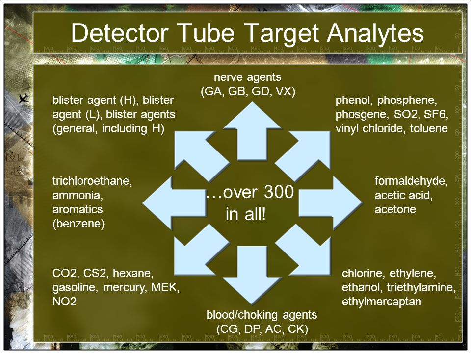 Detector Tube Target Analytes nerve agents (GA, GB, GD, VX) blister agent (H), blister agent (L), blister agents (general, including H) blood/choking agents (CG, DP, AC, CK) formaldehyde, acetic acid, acetone trichloroethane, ammonia, aromatics (benzene) chlorine, ethylene, ethanol, triethylamine, ethylmercaptan CO2, CS2, hexane, gasoline, mercury, MEK, NO2 …over 300 in all.