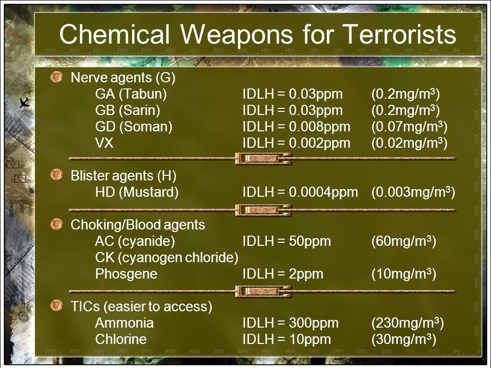 Chemical Weapons for Terrorists Nerve agents (G) GA (Tabun) IDLH = 0.03ppm(0.2mg/m 3 ) GB (Sarin)IDLH = 0.03ppm(0.2mg/m 3 ) GD (Soman) IDLH = 0.008ppm(0.07mg/m 3 ) VXIDLH = 0.002ppm(0.02mg/m 3 ) Blister agents (H) HD (Mustard) IDLH = 0.0004ppm(0.003mg/m 3 ) Choking/Blood agents AC (cyanide)IDLH = 50ppm(60mg/m 3 ) CK (cyanogen chloride) PhosgeneIDLH = 2ppm(10mg/m 3 ) TICs (easier to access) Ammonia IDLH = 300ppm(230mg/m 3 ) ChlorineIDLH = 10ppm(30mg/m 3 )