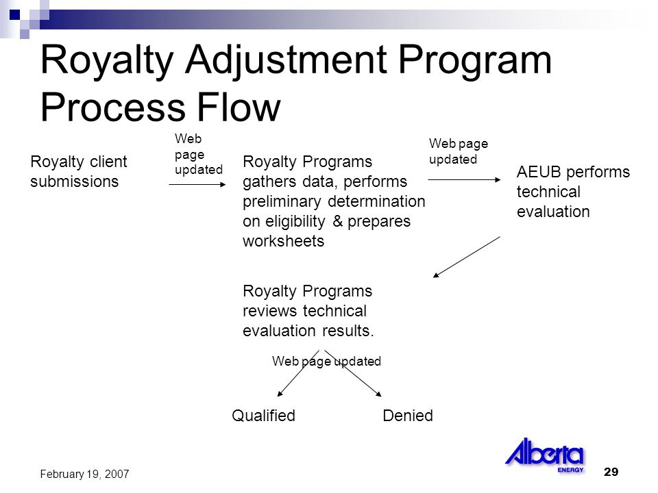 29 February 19, 2007 Royalty Adjustment Program Process Flow Royalty client submissions Royalty Programs gathers data, performs preliminary determination on eligibility & prepares worksheets AEUB performs technical evaluation Royalty Programs reviews technical evaluation results.