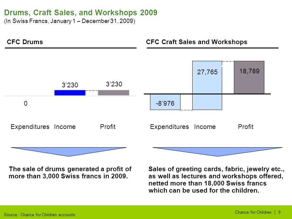 | Chance for Children9 Drums, Craft Sales, and Workshops 2009 CFC Trommeln The sale of drums generated a profit of more than 3,000 Swiss francs in 200