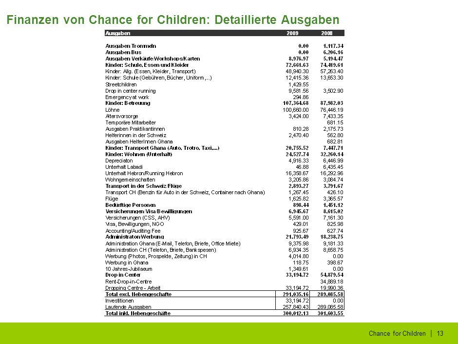 | Chance for Children13 Finanzen von Chance for Children: Detaillierte Ausgaben
