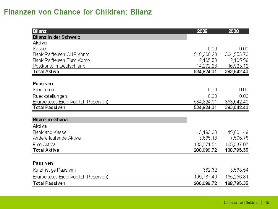| Chance for Children15 Finanzen von Chance for Children: Bilanz