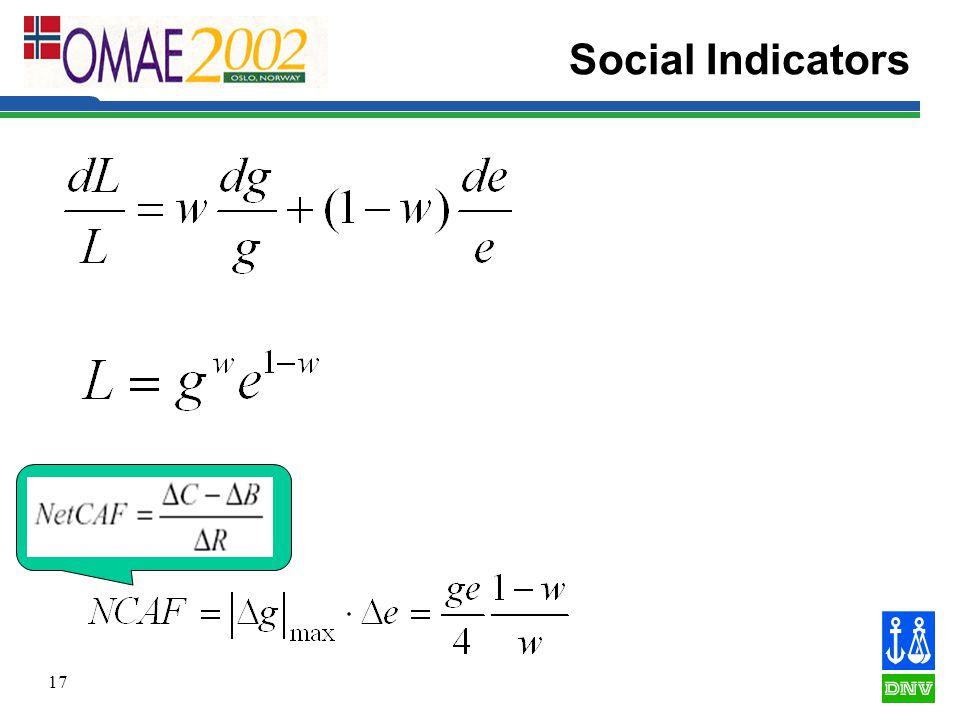 17 Social Indicators
