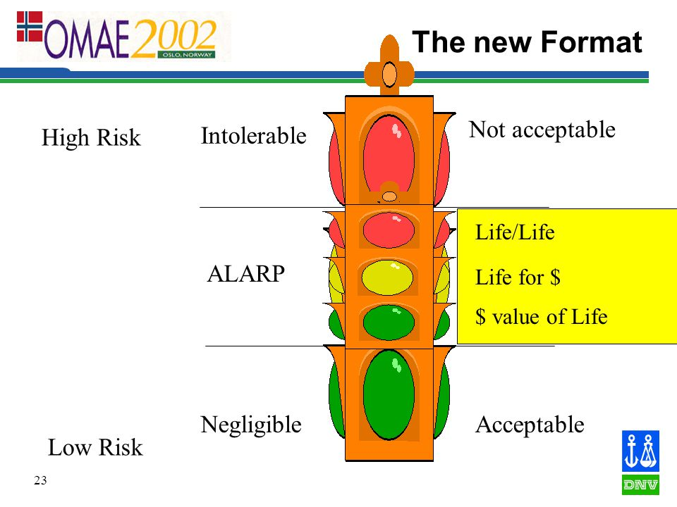 23 The new Format Low Risk High Risk Intolerable ALARP Negligible Not acceptable Acceptable Acceptable if made ALARP $ value of Life Life/Life Life for $