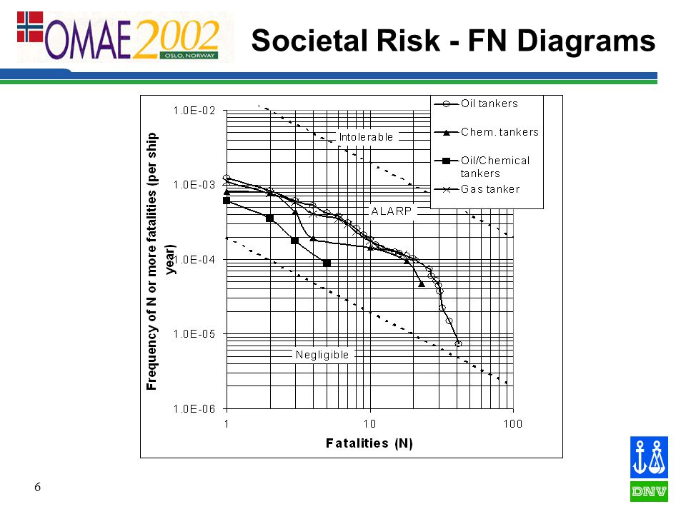 6 Societal Risk - FN Diagrams