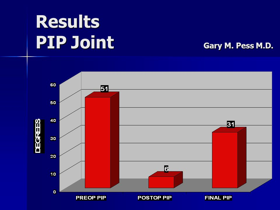 Results PIP Joint Gary M. Pess M.D.