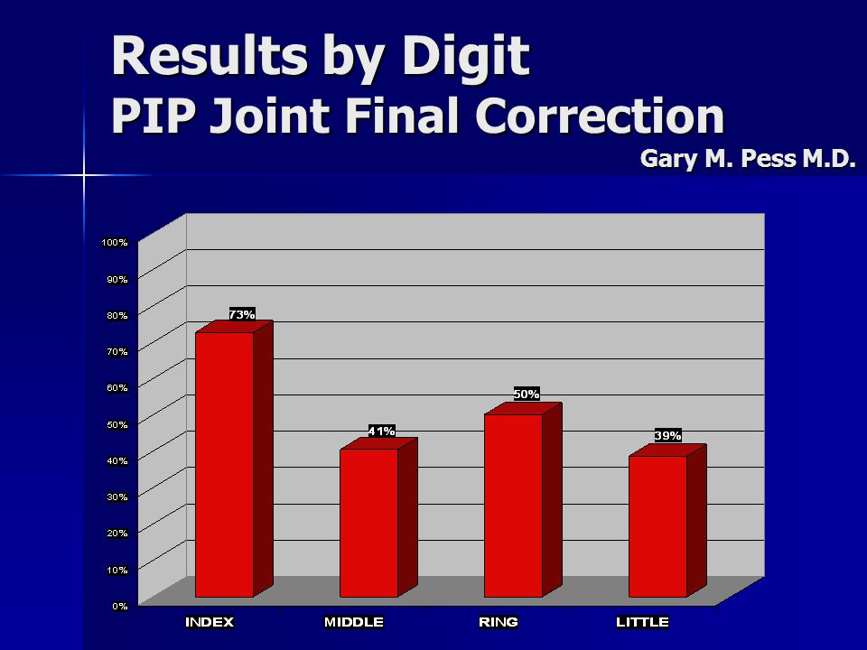 Results by Digit PIP Joint Final Correction Gary M. Pess M.D.
