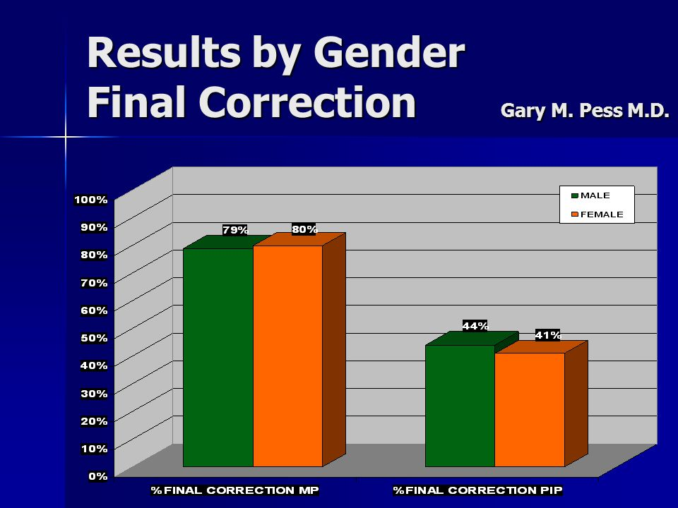 Results by Gender Final Correction Gary M. Pess M.D.