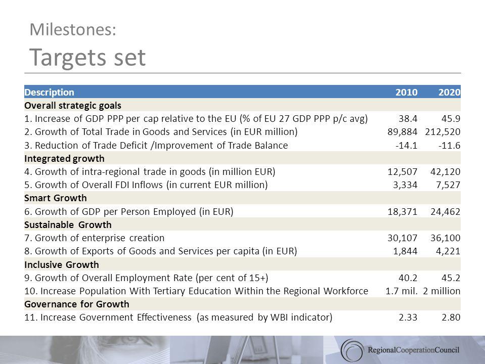Milestones: Targets set Description20102020 Overall strategic goals 1.
