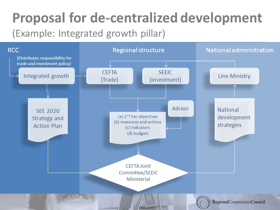 Proposal for de-centralized development (Example: Integrated growth pillar) RCCRegional structureNational administration Integrated growth CEFTA (Trade) Line Ministry CEFTA Joint Committee/SEEIC Ministerial Advisor SEE 2020 Strategy and Action Plan National development strategies (Distributes responsibility for trade and investment policy) SEEIC (investment) (a) 2 nd tier objectives (b) measures and actions (c) indicators (d) budgets (a) 2 nd tier objectives (b) measures and actions (c) indicators (d) budgets