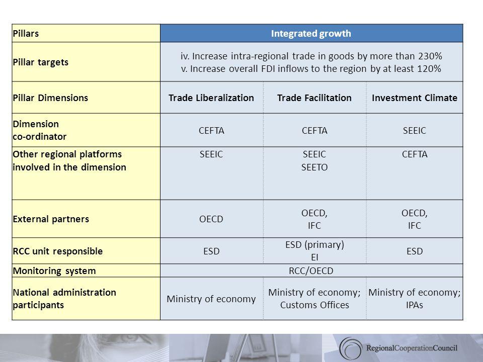 PillarsIntegrated growth Pillar targets iv.