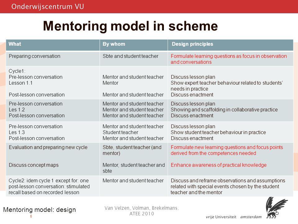 5 Mentoring model in scheme Van Velzen, Volman, Brekelmans.