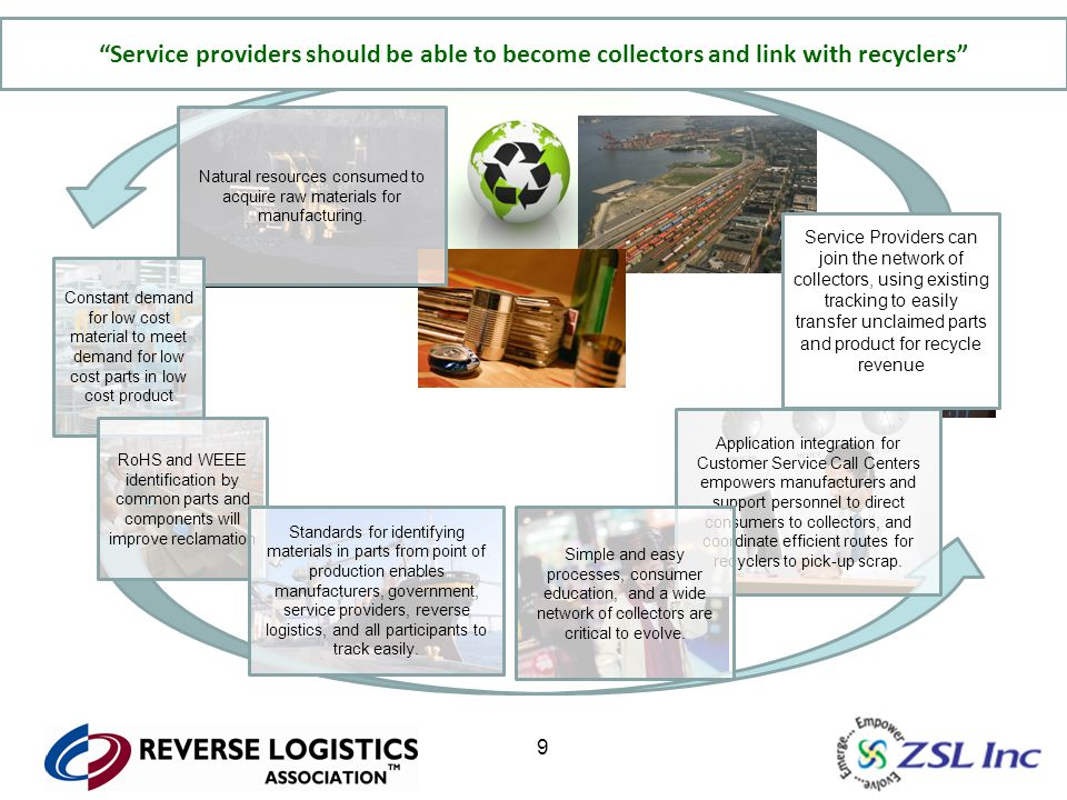 10 Natural resources consumed to acquire raw materials for manufacturing.
