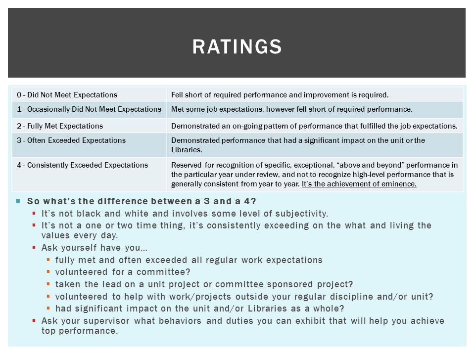 RATINGS 0 - Did Not Meet ExpectationsFell short of required performance and improvement is required. 1 - Occasionally Did Not Meet ExpectationsMet som