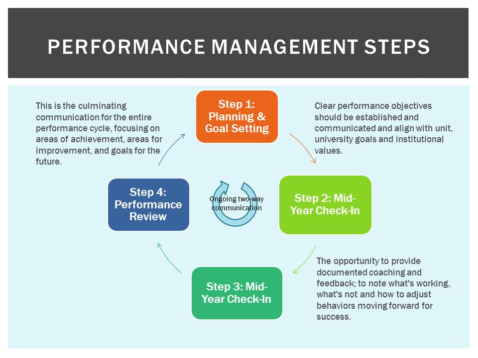 Step 1: Planning & Goal Setting Step 2: Mid- Year Check-In Step 3: Mid- Year Check-In Step 4: Performance Review PERFORMANCE MANAGEMENT STEPS Clear performance objectives should be established and communicated and align with unit, university goals and institutional values.