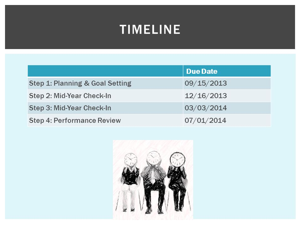 Due Date Step 1: Planning & Goal Setting09/15/2013 Step 2: Mid-Year Check-In12/16/2013 Step 3: Mid-Year Check-In03/03/2014 Step 4: Performance Review07/01/2014 TIMELINE