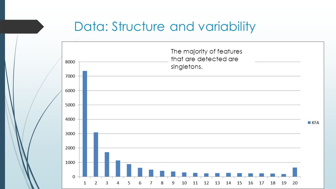 Data: Structure and variability The majority of features that are detected are singletons.