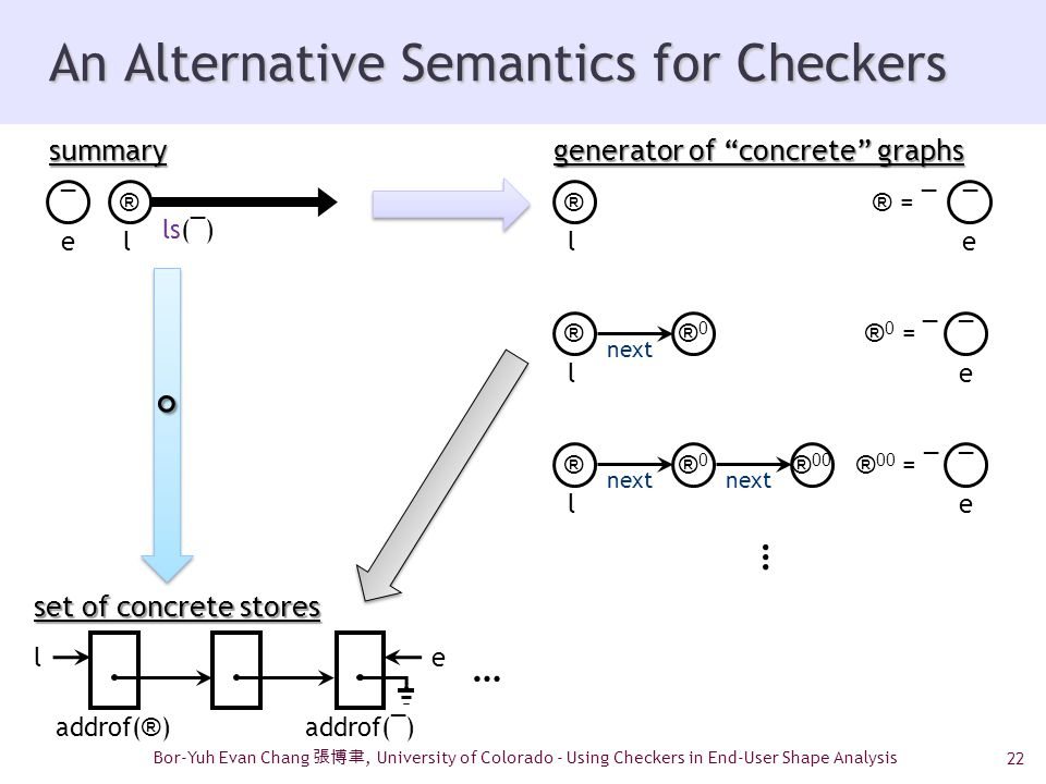 22 An Alternative Semantics for Checkers Bor-Yuh Evan Chang 張博聿, University of Colorado - Using Checkers in End-User Shape Analysis °° set of concrete stores summary ls( ¯ ) ® l ¯ e … le addrof( ® )addrof( ¯ ) generator of concrete graphs ® l ¯ e ® = ¯ ® l next ®0®0 ¯ e ® 0 = ¯ ¯ e ® 00 = ¯ ® l next ®0®0 ® 00 …