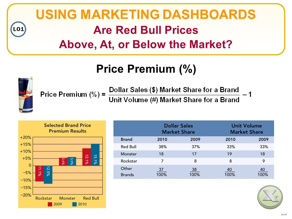 USING MARKETING DASHBOARDS Are Red Bull Prices Above, At, or Below the Market? Price Premium (%) LO1 11-17