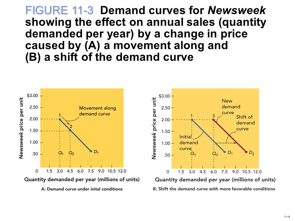 FIGURE 11-3 FIGURE 11-3 Demand curves for Newsweek showing the effect on annual sales (quantity demanded per year) by a change in price caused by (A) a movement along and (B) a shift of the demand curve 11-19