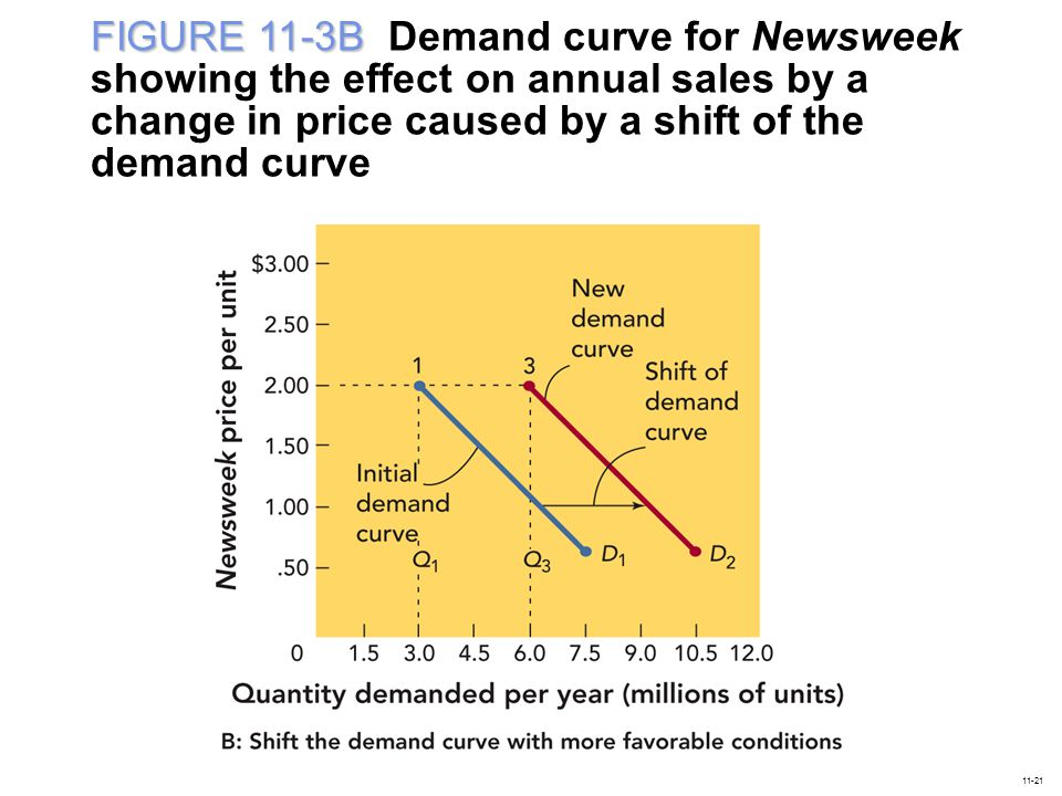 FIGURE 11-3B FIGURE 11-3B Demand curve for Newsweek showing the effect on annual sales by a change in price caused by a shift of the demand curve 11-21