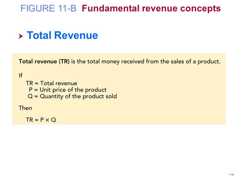 FIGURE 11-B FIGURE 11-B Fundamental revenue concepts  Total Revenue Total Revenue 11-23