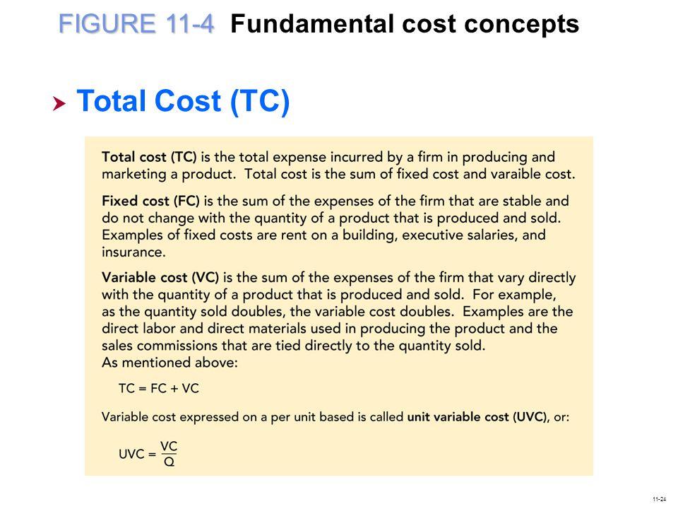 FIGURE 11-4 FIGURE 11-4 Fundamental cost concepts  Total Cost (TC) Total Cost (TC) 11-24