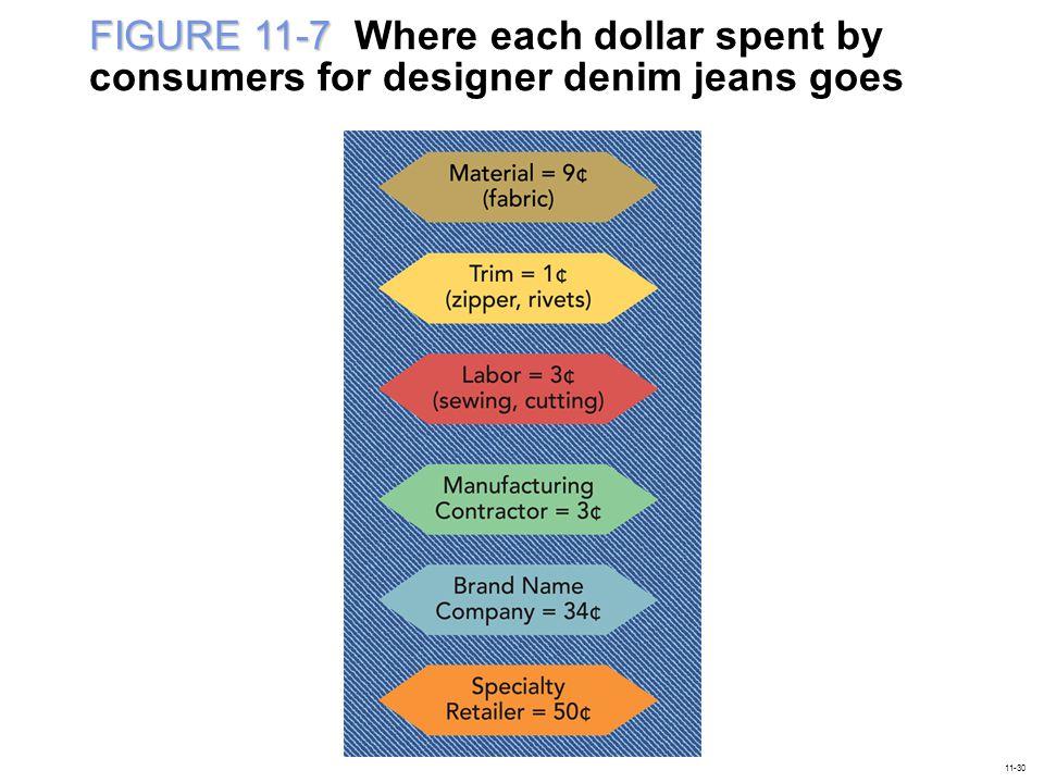 FIGURE 11-7 FIGURE 11-7 Where each dollar spent by consumers for designer denim jeans goes 11-30
