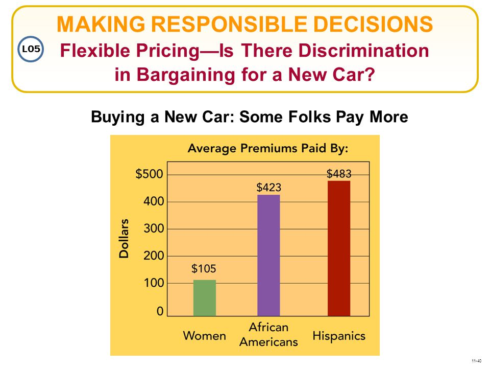 MAKING RESPONSIBLE DECISIONS Flexible Pricing—Is There Discrimination in Bargaining for a New Car? Buying a New Car: Some Folks Pay More LO5 11-40