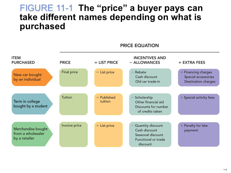"""FIGURE 11-1 FIGURE 11-1 The """"price"""" a buyer pays can take different names depending on what is purchased 11-6"""